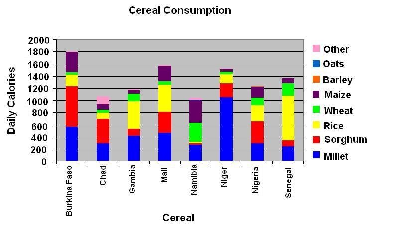 Foxtail Millet Nutrition
