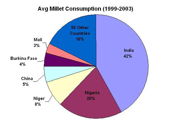 Millet Nutrition
